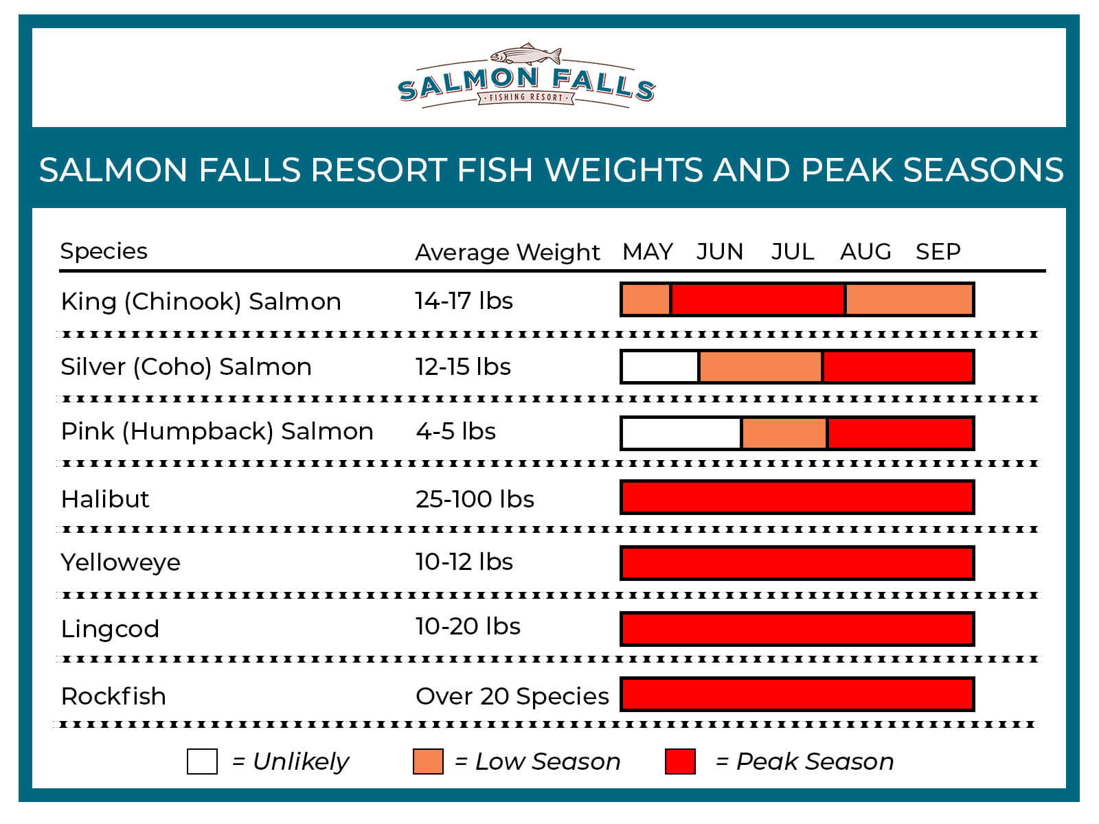 Salmon Falls Resort Fish Weights & Peak Season