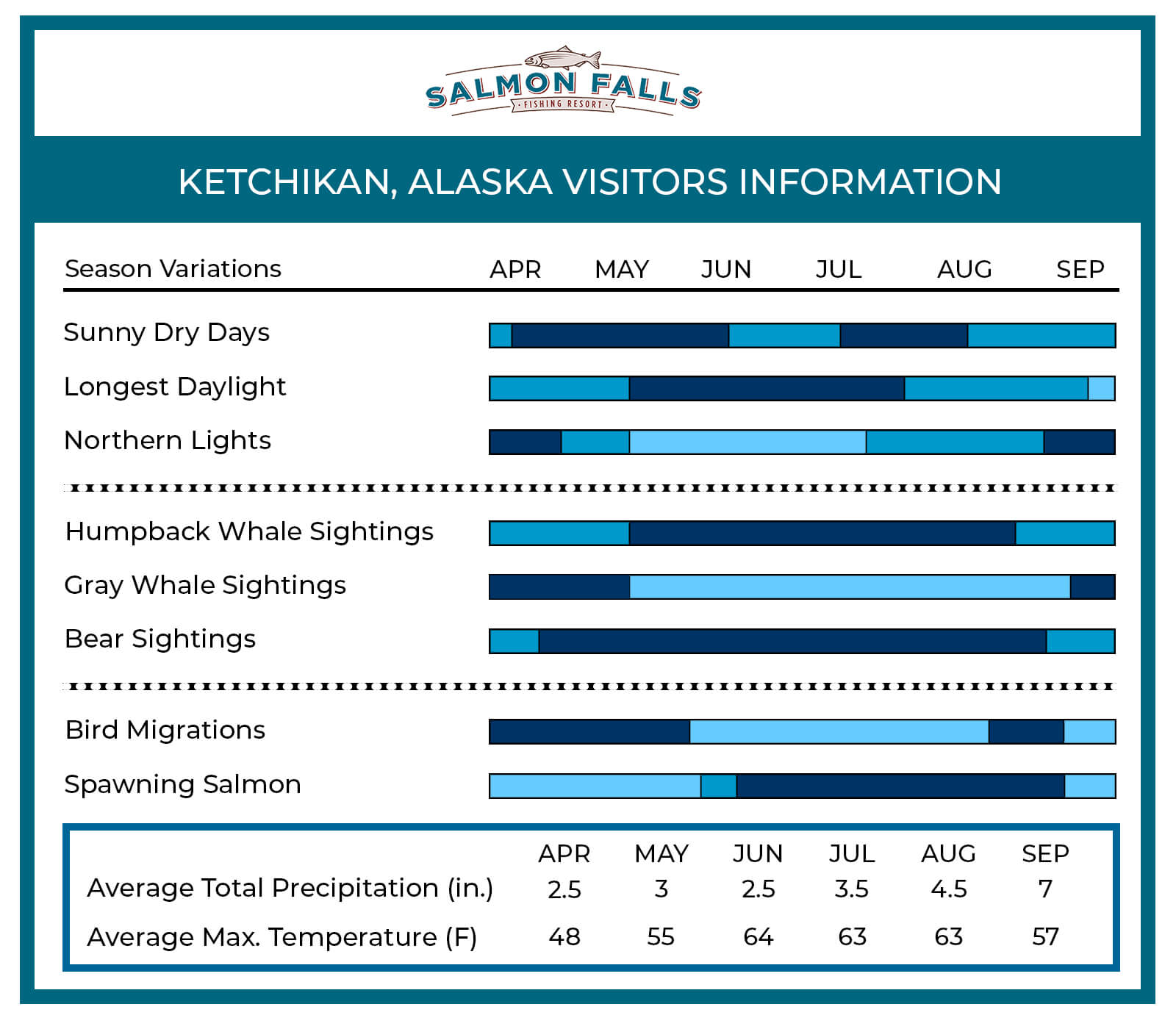 Ketchikan Infographic